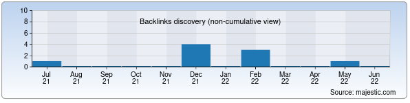 Referring Domains Discovery Chart from Majestic SEO for folder.uz