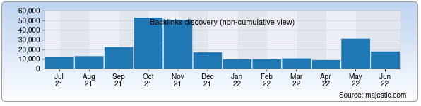 Referring Domains Discovery Chart from Majestic SEO for fondbozori.uz