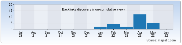Referring Domains Discovery Chart from Majestic SEO for fortuna-eko.uz