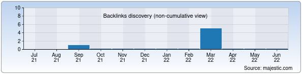 Referring Domains Discovery Chart from Majestic SEO for fortunatextile.uz