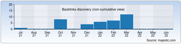 Referring Domains Discovery Chart from Majestic SEO for forum.1uz.uz