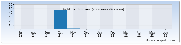Referring Domains Discovery Chart from Majestic SEO for forum.aquahobby.uz