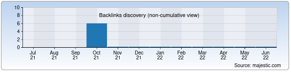 Referring Domains Discovery Chart from Majestic SEO for forum.gamezone.uz