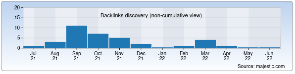 Referring Domains Discovery Chart from Majestic SEO for forum.gs.uz