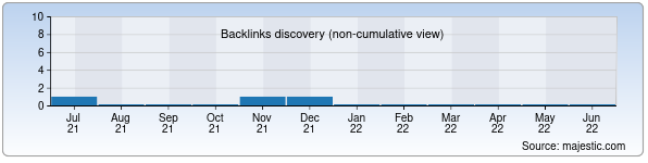 Referring Domains Discovery Chart from Majestic SEO for forum.opennet.uz