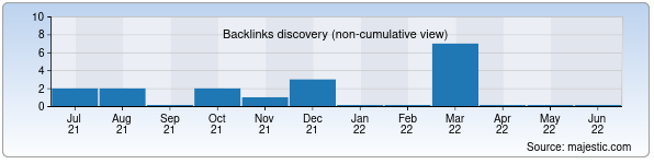 Referring Domains Discovery Chart from Majestic SEO for fotki.uz