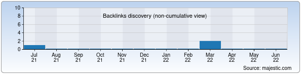Referring Domains Discovery Chart from Majestic SEO for fotofakt.uz