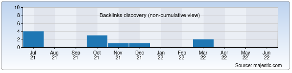 Referring Domains Discovery Chart from Majestic SEO for fotokniga.uz