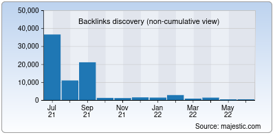 backlinks of framapic.org