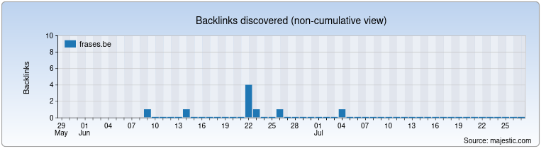 frases.be Backlink History Chart