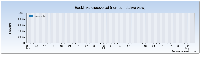 frases.lat Backlink History Chart