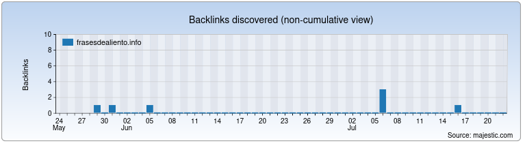 frasesdealiento.info Backlink History Chart