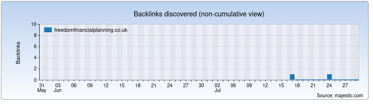 freedomfinancialplanning.co.uk Backlink History Chart