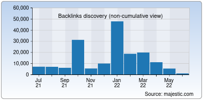 backlinks of freehitcounters.org