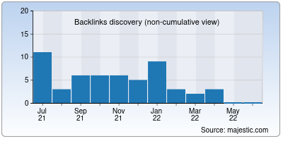 backlinks of freeindianjob.in