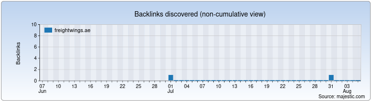 freightwings.ae Backlink History Chart