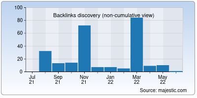 backlinks of fresh-city.co
