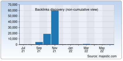 backlinks of frontendfoc.us
