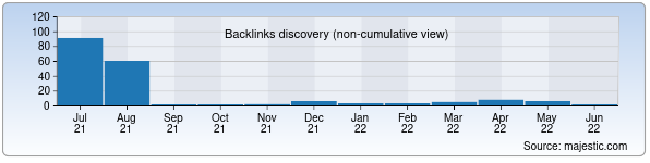 Referring Domains Discovery Chart from Majestic SEO for fti.uz
