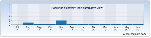 Referring Domains Discovery Chart from Majestic SEO for fudokan.uz