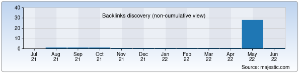Referring Domains Discovery Chart from Majestic SEO for fulbright-uz.zn.uz