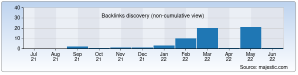 Referring Domains Discovery Chart from Majestic SEO for fun.uz