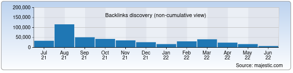 fun88thai.me - Backlinks History