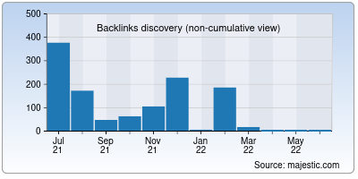 backlinks of fundfolio.in