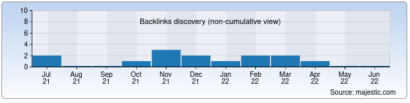 Referring Domains Discovery Chart from Majestic SEO for gadalka.uz