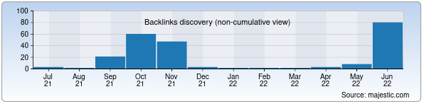 Referring Domains Discovery Chart from Majestic SEO for gapim.uz
