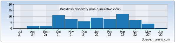 Referring Domains Discovery Chart from Majestic SEO for garantmebel.uz