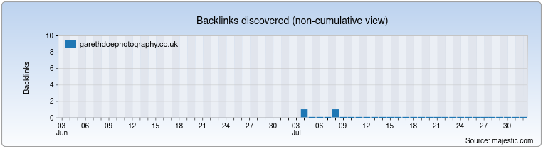 garethdoephotography.co.uk Backlink History Chart