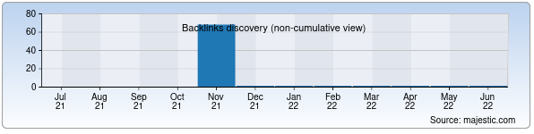 Referring Domains Discovery Chart from Majestic SEO for gazalkent.uz
