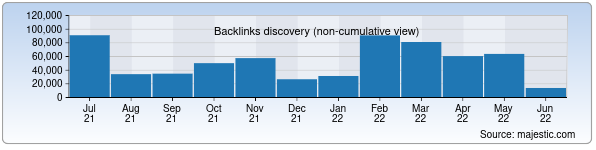 Referring Domains Discovery Chart from Majestic SEO for gazeta.uz
