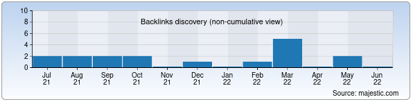 Referring Domains Discovery Chart from Majestic SEO for gb.uz