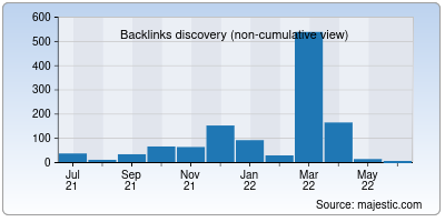 backlinks of geeksforpc.org