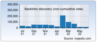 Majestic Backlink History Chart for gelighting.com