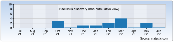 Referring Domains Discovery Chart from Majestic SEO for gelikonvest.uz