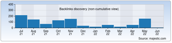 Referring Domains Discovery Chart from Majestic SEO for gender.stat.uz