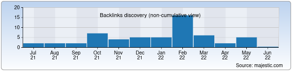 Referring Domains Discovery Chart from Majestic SEO for genomics.uz