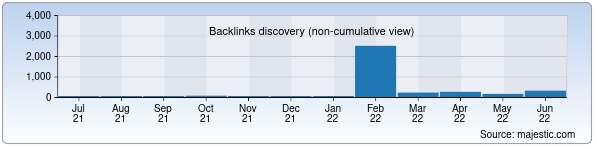Referring Domains Discovery Chart from Majestic SEO for genprok.gov.uz