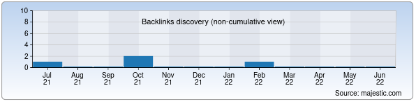 Referring Domains Discovery Chart from Majestic SEO for geofizika.uz