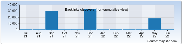 Referring Domains Discovery Chart from Majestic SEO for geografiya.uz