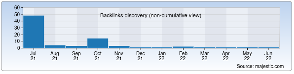 Referring Domains Discovery Chart from Majestic SEO for geology.uz