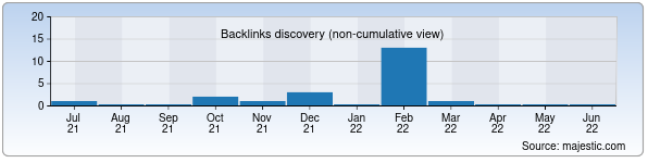 Referring Domains Discovery Chart from Majestic SEO for georang.uz