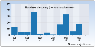 backlinks of geosurf.io