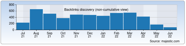 Referring Domains Discovery Chart from Majestic SEO for geotechnics.uz