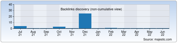 Referring Domains Discovery Chart from Majestic SEO for get-money.uz