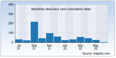 backlinks of getkeywords.io