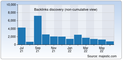 backlinks of getterms.io